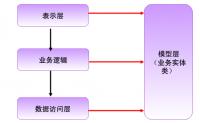 三层架构和mvc的区别