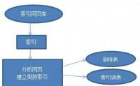 搜索引擎的工作原理爬行抓取-索引-排序